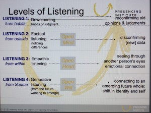 4 levels of listening